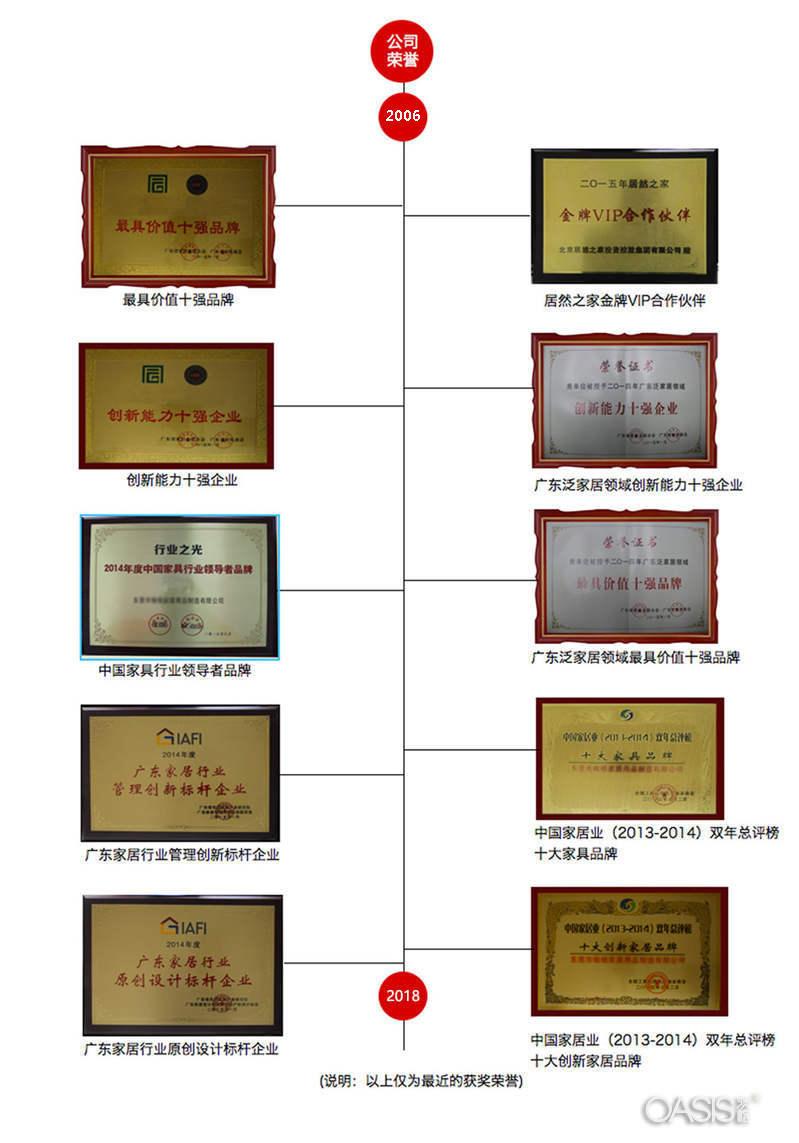 深圳澳格家具厂荣誉资质